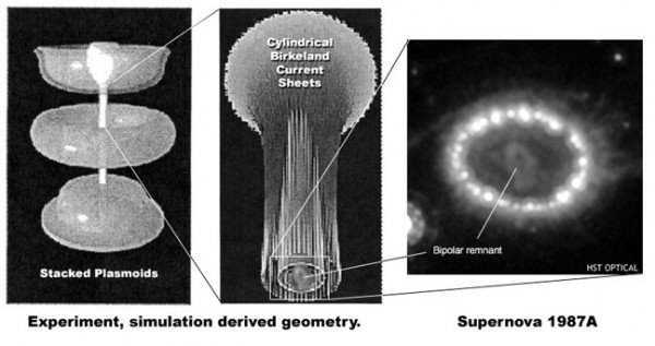 Experimental and simulation derived geometries for extreme plasma currents in a plasma column.