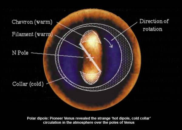 Venusian vortex explained