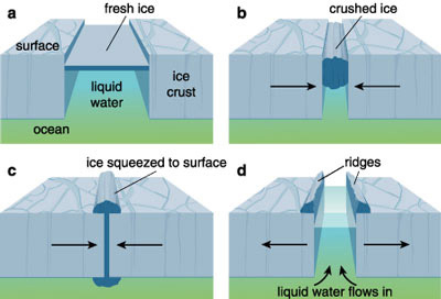 The conventional explanation for the ridge and groove cross-section of the 'cracks' on Europa.