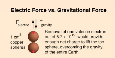 The enormous difference in strength of the electric force compared to gravity.