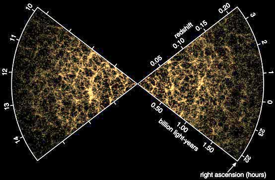 Survey of the nearby universe maps the distribution of about 75,000 galaxies.