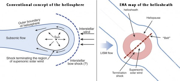 Annotated summary of basic findings from the ENA maps of the heliosheath by researchers from the Saturn Cassini mission.