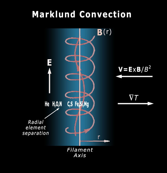 Marklund Convection