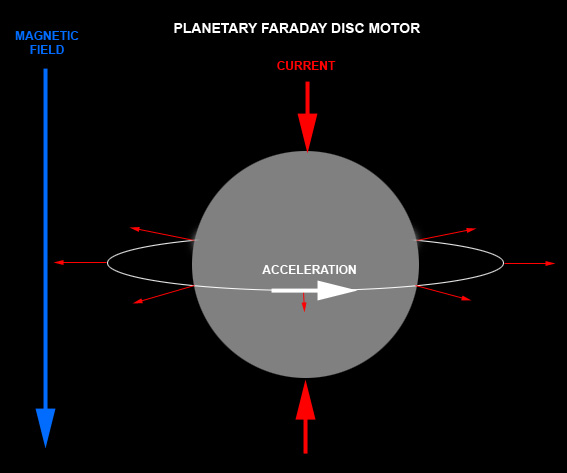Schematic of the Faraday motor effect upon a planet (or star).