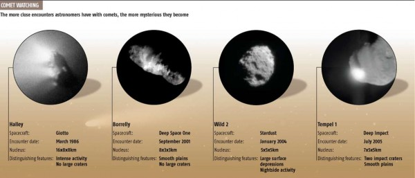 Comparison of several comets