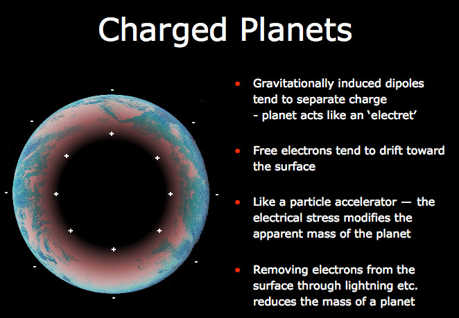 Charged planets