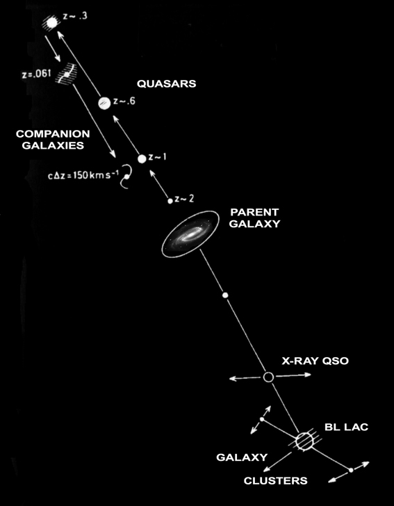 Theories of how quasars are created