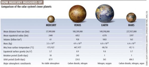 How Mercury measures up