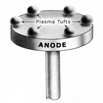 The plasma tufts float and move about above the anode. Having a net positive charge they space themselves symmetrically apart on the anode surface. [F. H. Clauser, Plasma Dynamics]