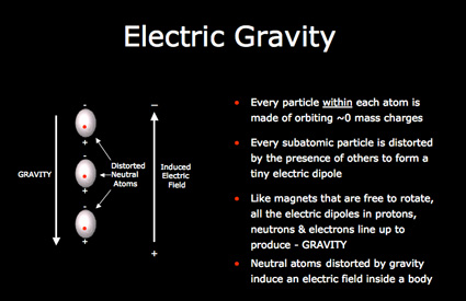 Electric gravity
