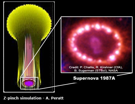 The Z-pinch simulation (left) and the plasma 'witness plate' equatorial pattern produced in a supernova discharge (right).