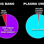 Big Bang vs Plasma