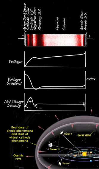 Features of a glow discharge